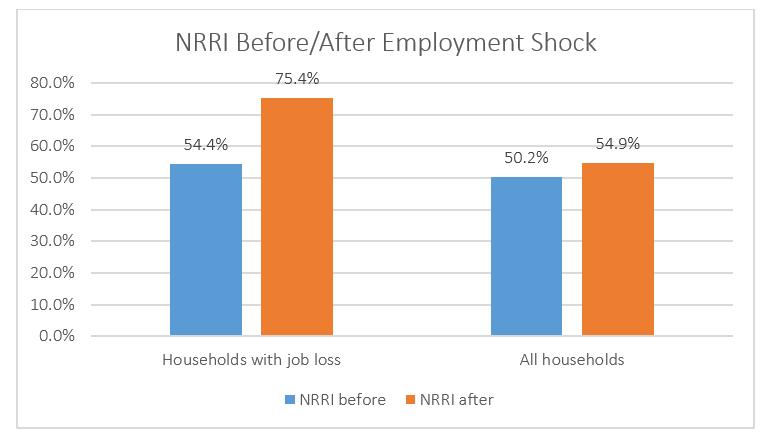 NRRI Chart