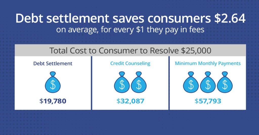 The-Case-for-Debt-Settlement