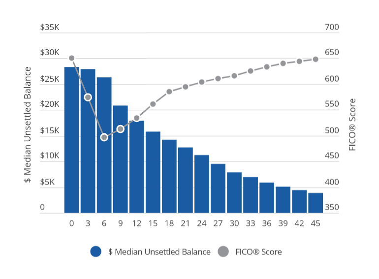 Median FICO® Score and Debt Reduction Over Time