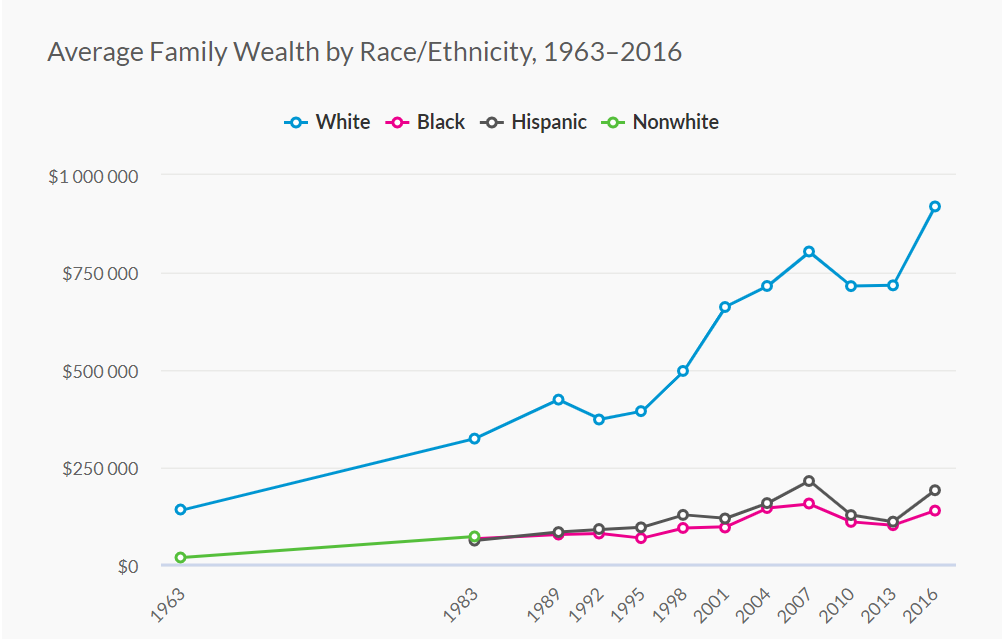 Chart: Family Wealth by Race