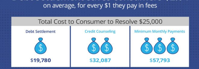 The Case for Debt Settlement: The AFCC Study