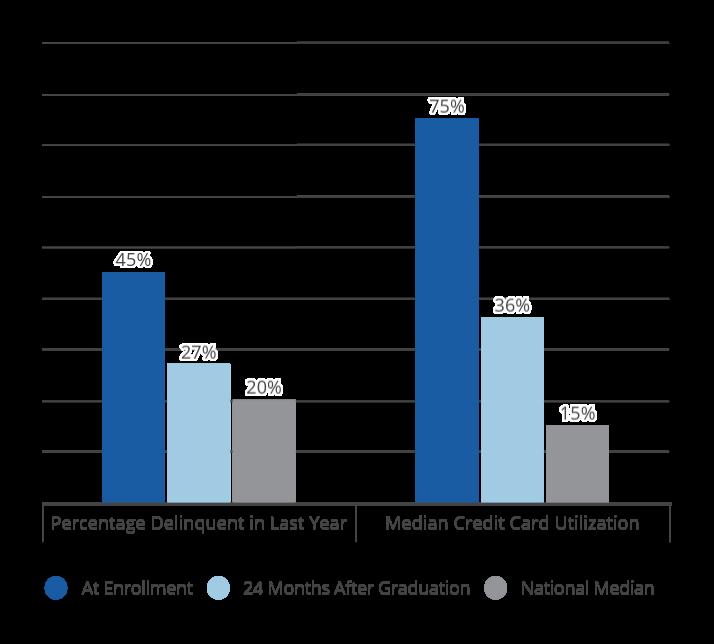 Graduates' Median Outstanding Credit Card Debt