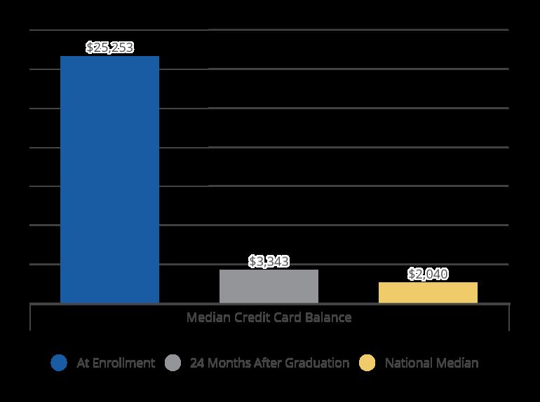 Graduates' Median Delinquency & Median Credit Card Utilization