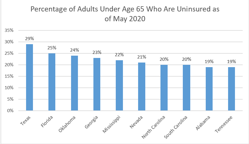 Uninsured Adults as of May 2020