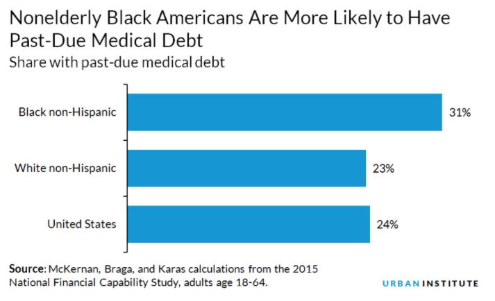 Past Due Medical Debt