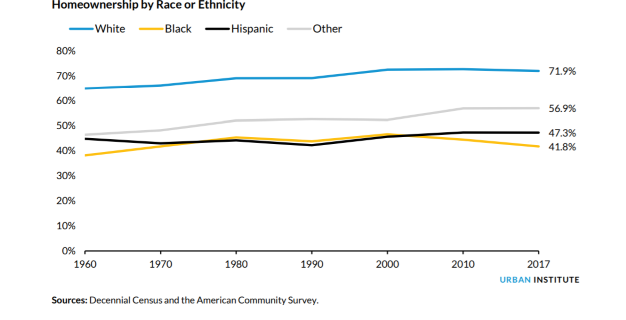 Home Ownership by Race