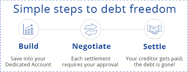 Simple steps to debt freedom