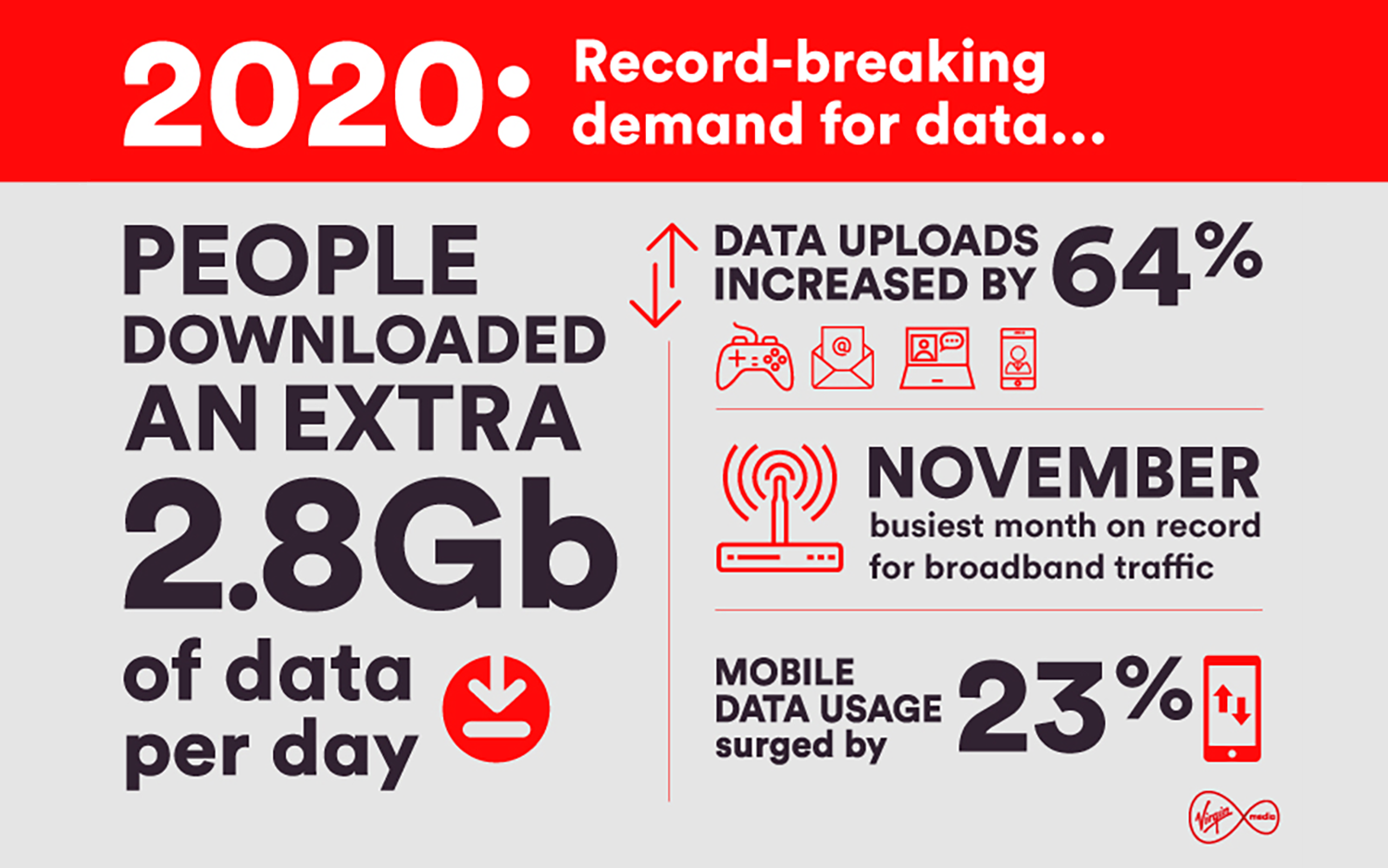 Statistics of Virgin Media's record-breaking year