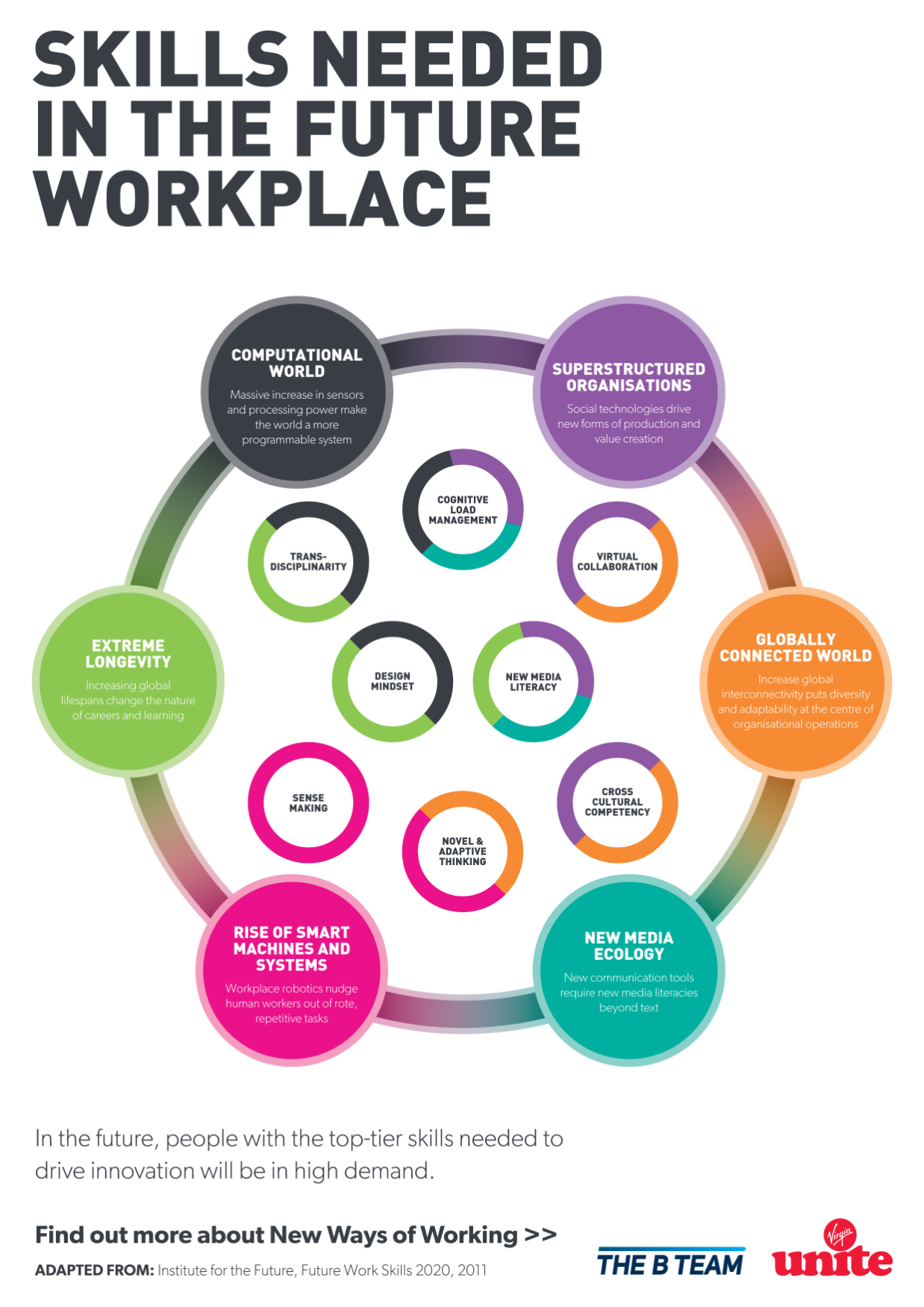 Colourful diagram showing which skills will be needed  in the future workplace