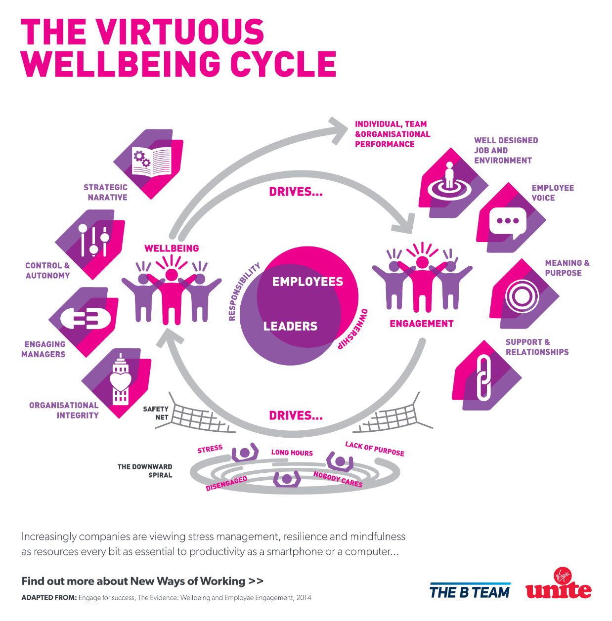 The virtuous wellbeing cycle