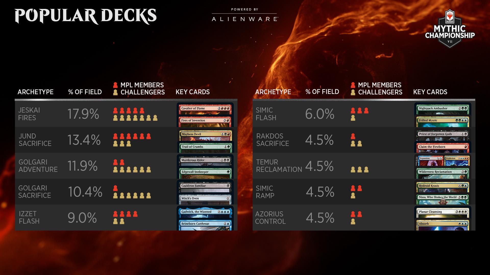 Mythic Championship VII day 1 metagame breakdown - popular decks