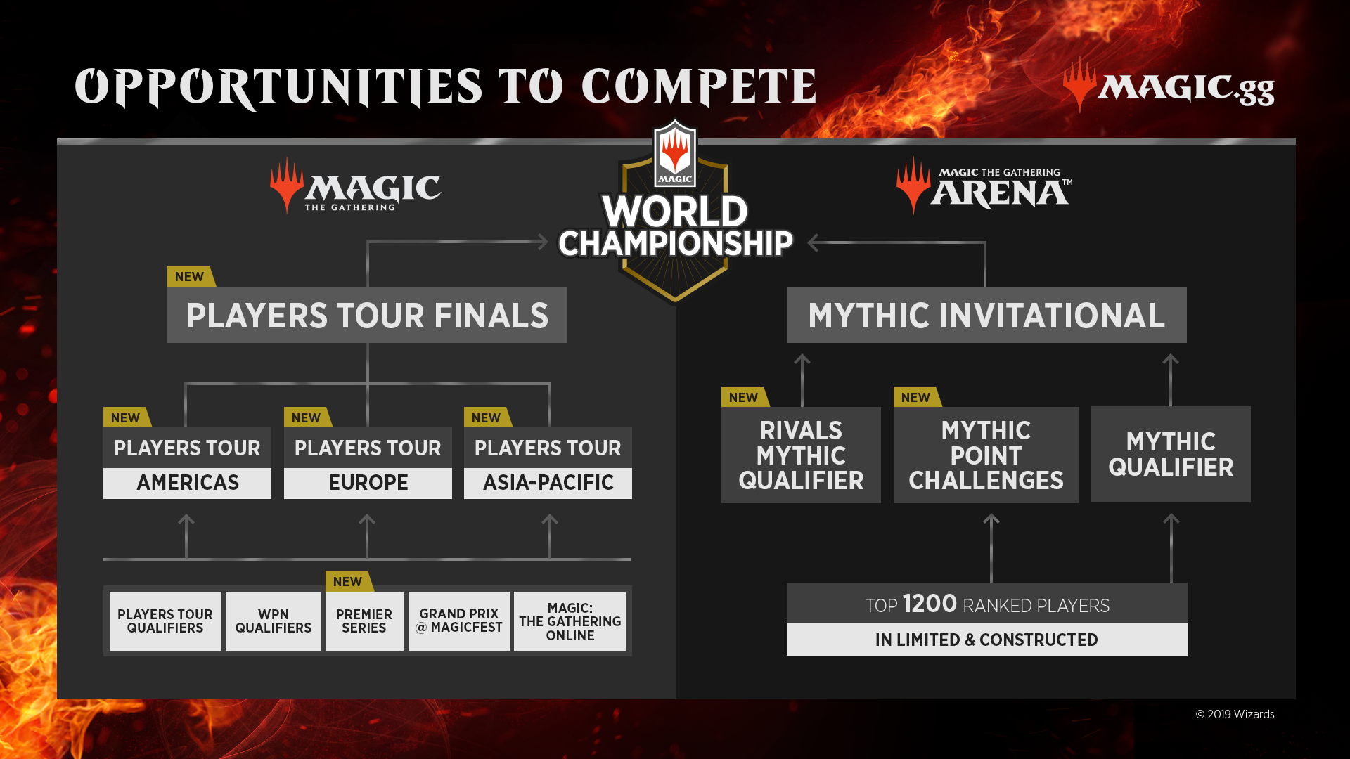 Opportunities presented for Magic pro players