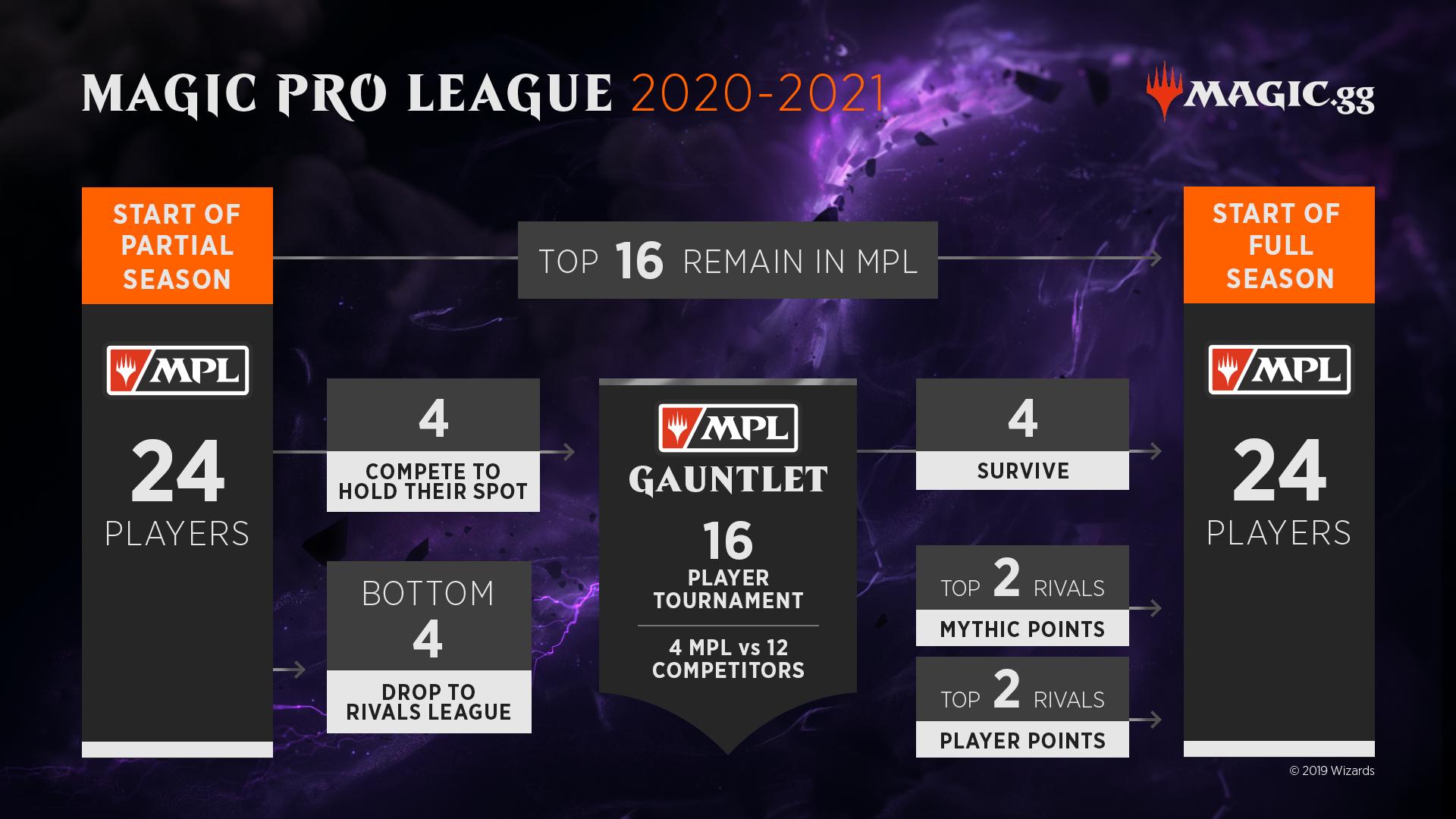 The Future of Magic Esports - Article