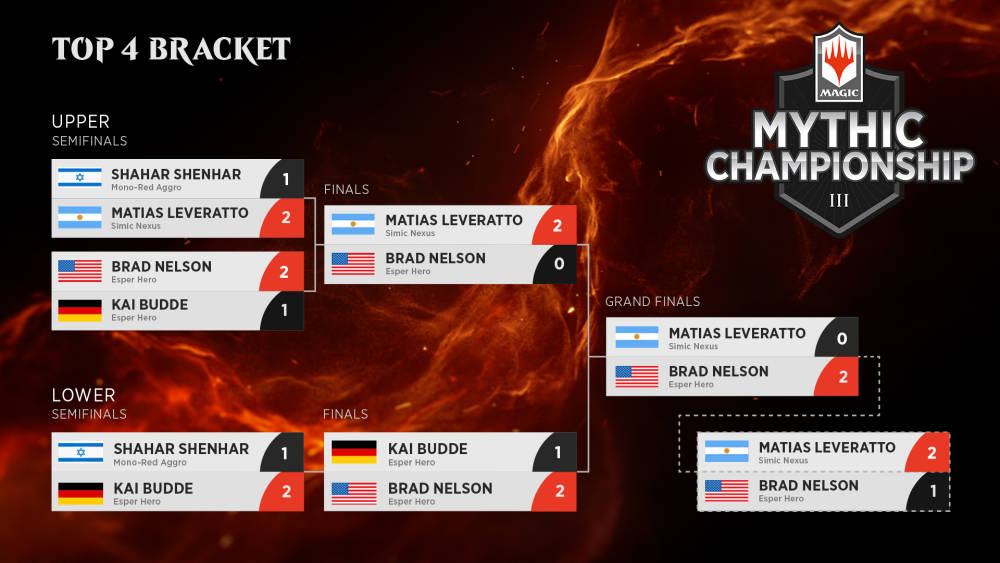 Mythic Championship III 2019, top 4 bracket