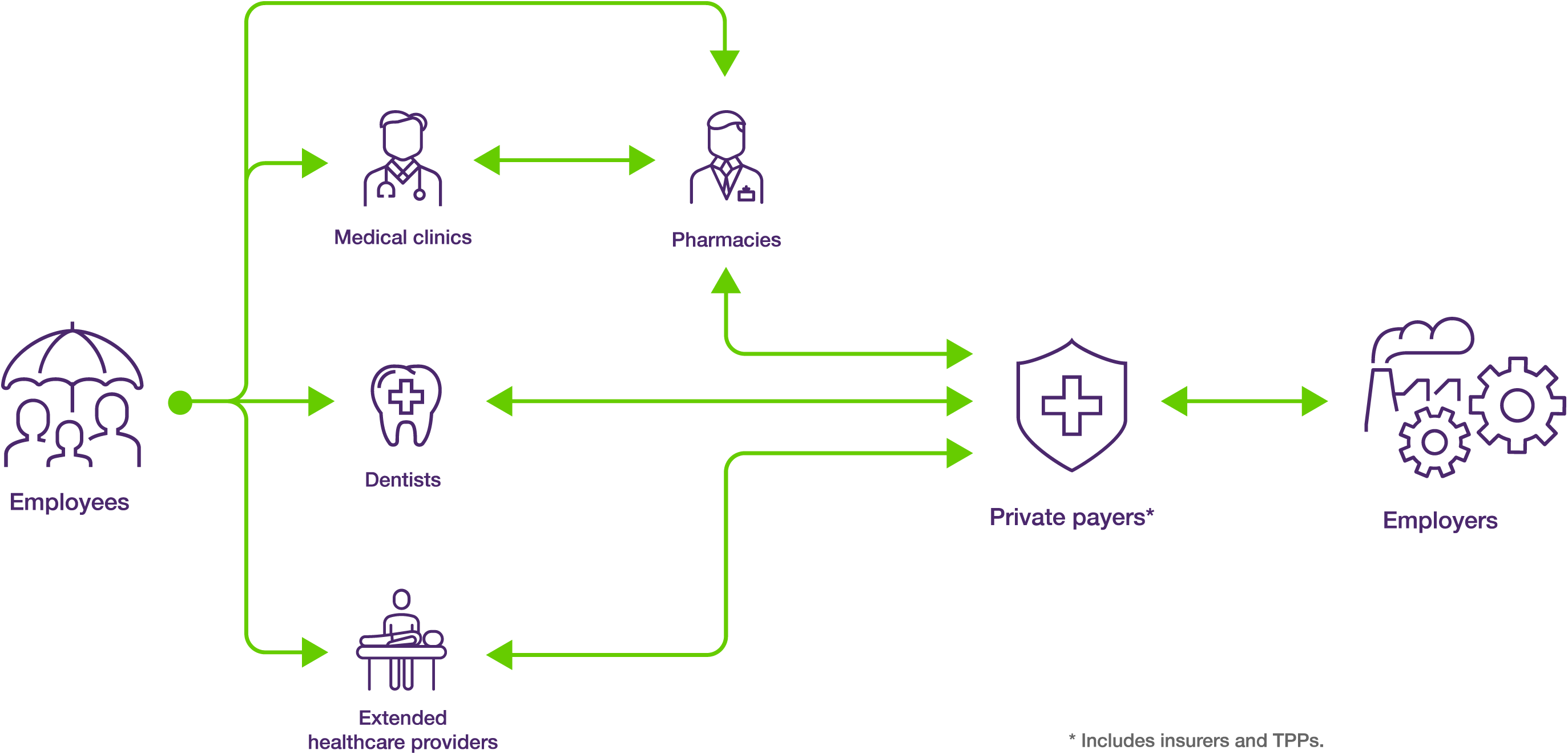 TELUS Health claims process diagram