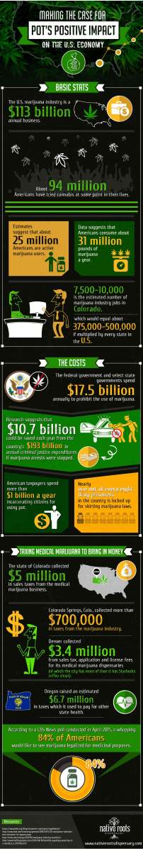Infographic on the impacts of pot