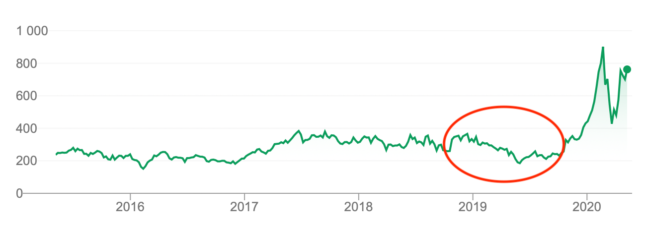 Tesla Stock Price in time