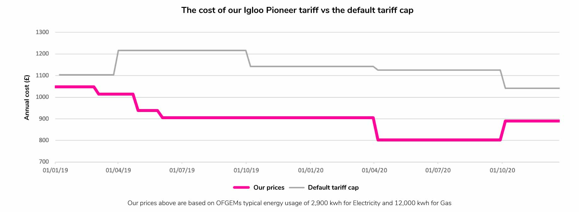 Igloo prices vs Default price cap - September 2020