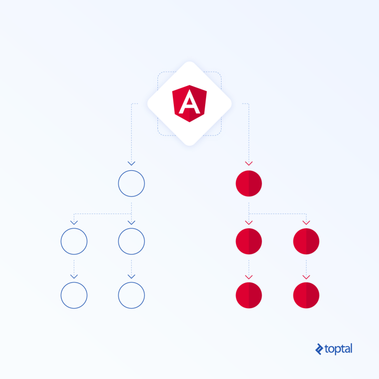 Angular OnPush strategy diagram