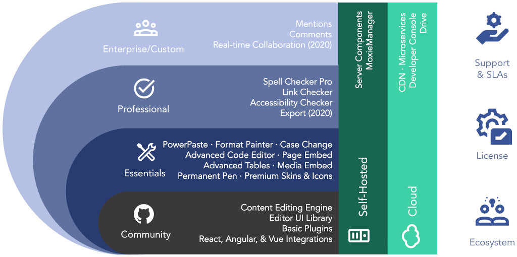 Visual overview of the four new plans described in this article and the related pricing page.