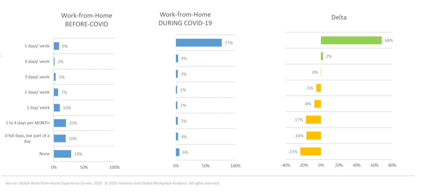Data from Global Workplace Analytics shows 68% more people are working from home full-time during COVID-19