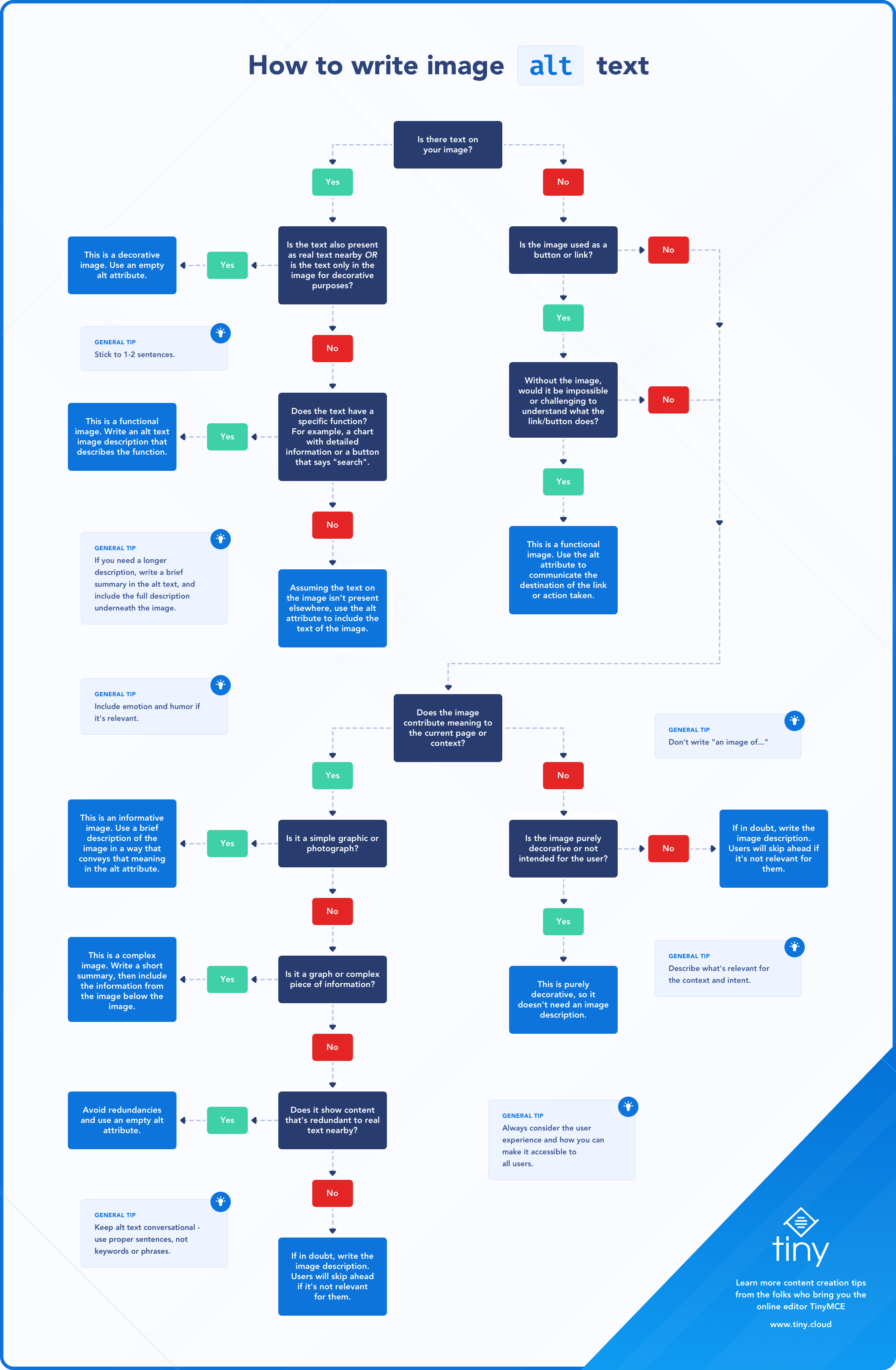 Infographic flowchart that illustrates how to write image alt text for different types of images and functions. There