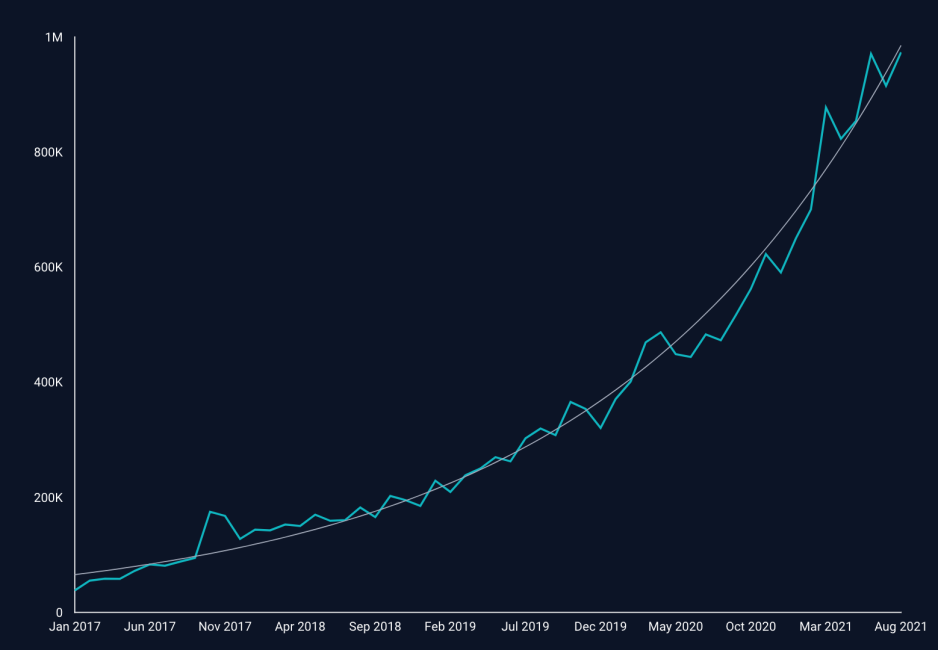 Graph showing month over month increase in NPM downloads for TinyMCE