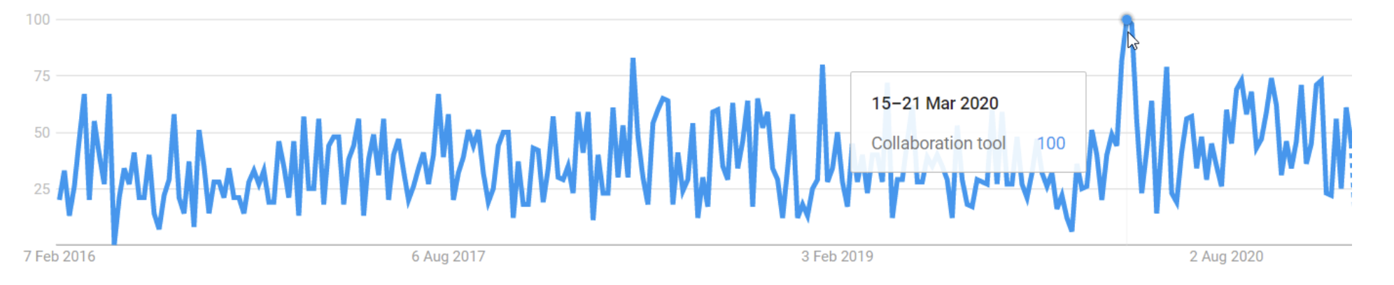 Screenshot from Google trends on the term