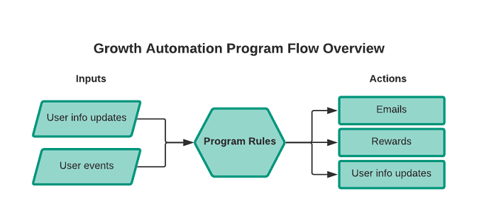 Generic Program Flowchart