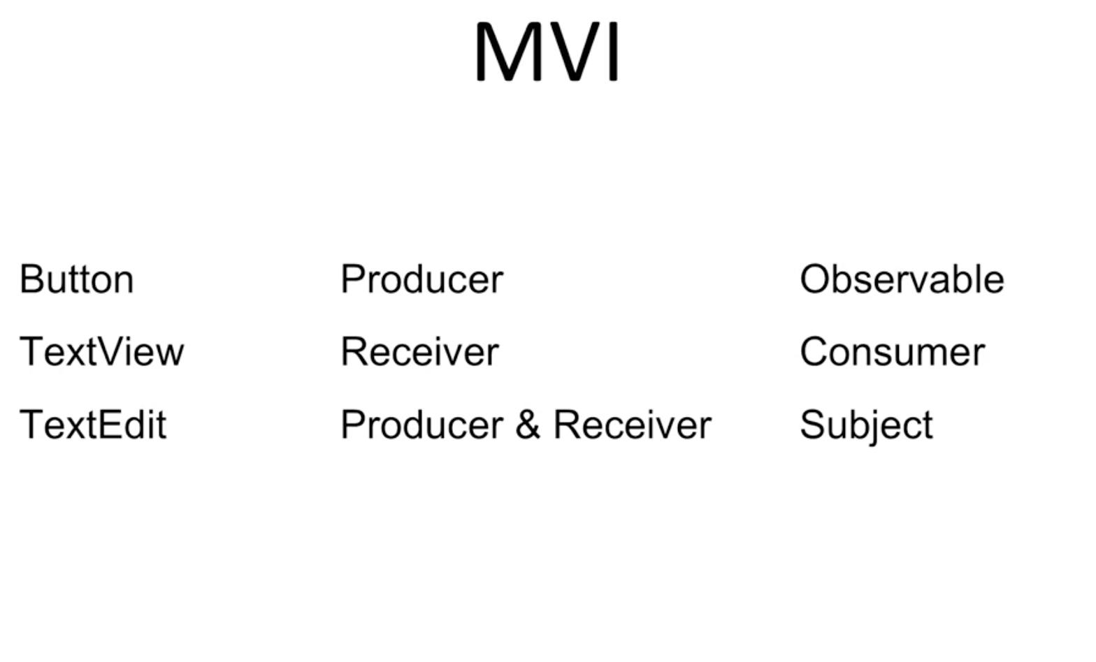 MVC vs MVP vs MVVM vs MVI