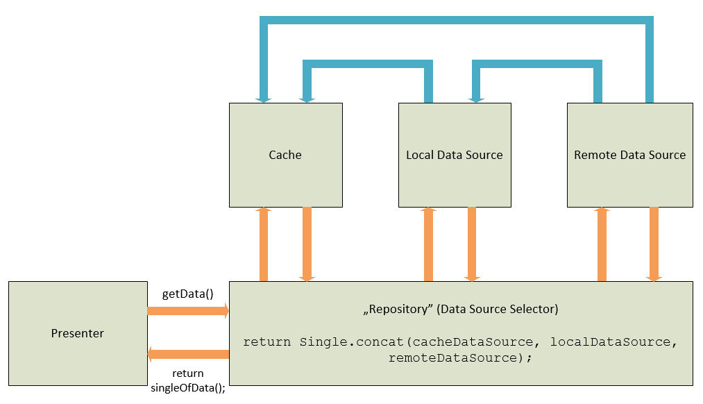 Cold Repository Pattern
