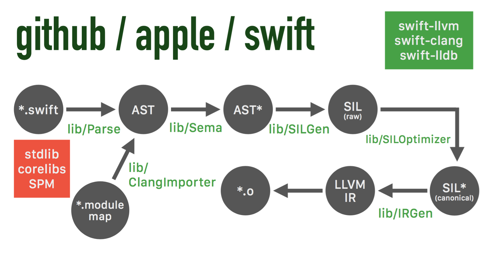 Swift Subdirectory Map