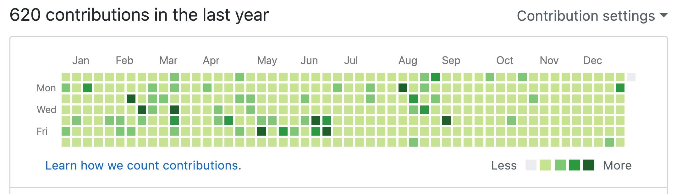 GitHubへのコミット