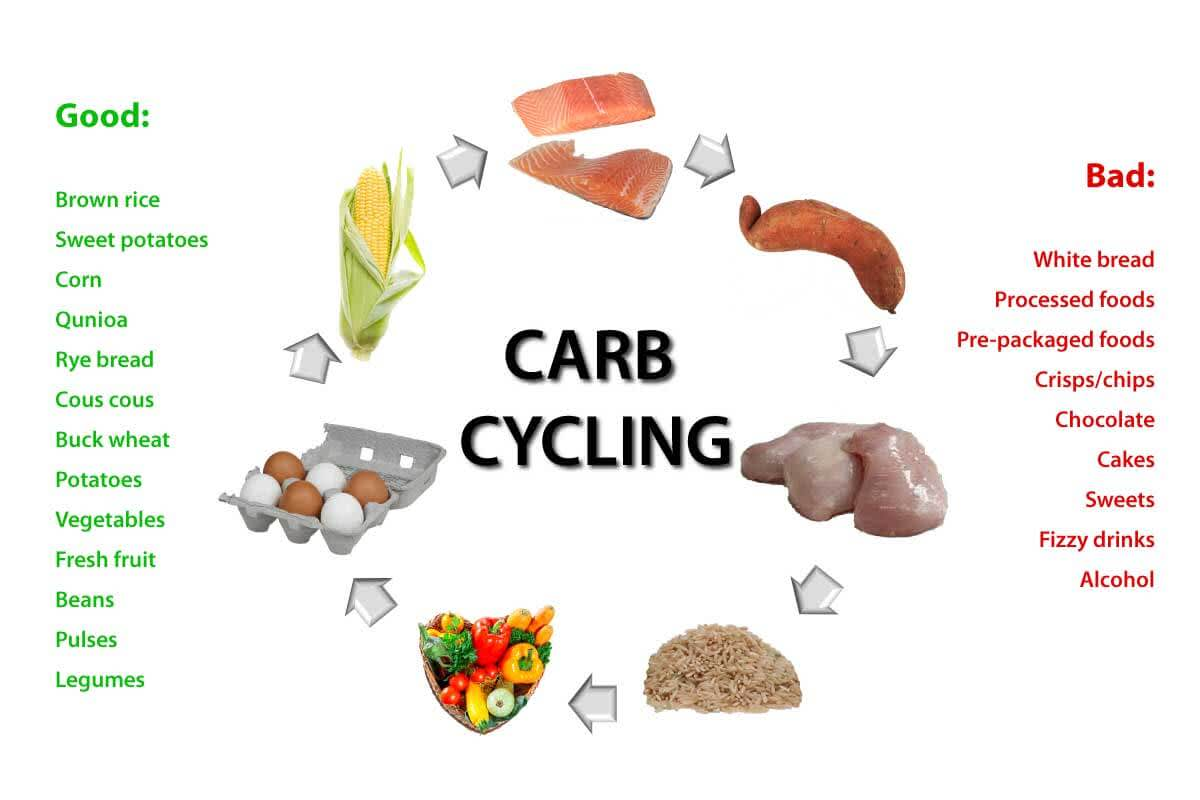 Carb Cycling:  The Secret To Sustainable Fat Loss?