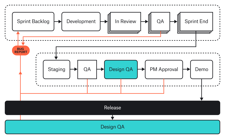 Sprint Based Development Diagram