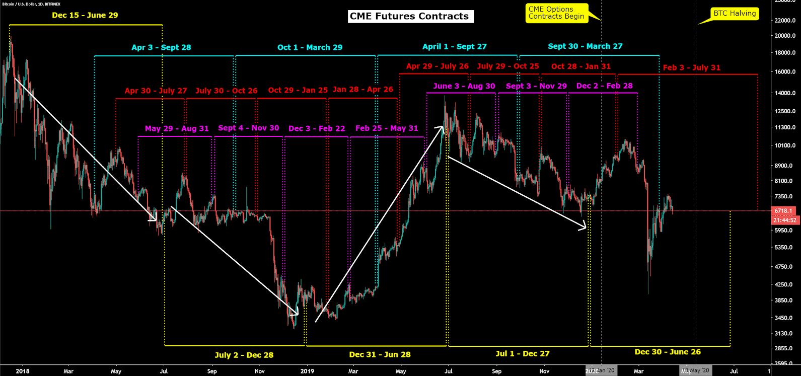Bitcoin Price Analysis 13 Apr 2020 (21)