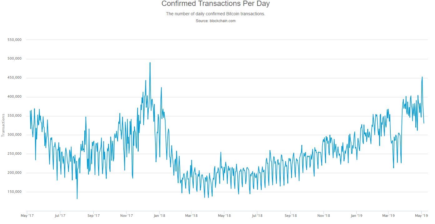 Higher fees follow rising Bitcoin volumes » Brave New Coin