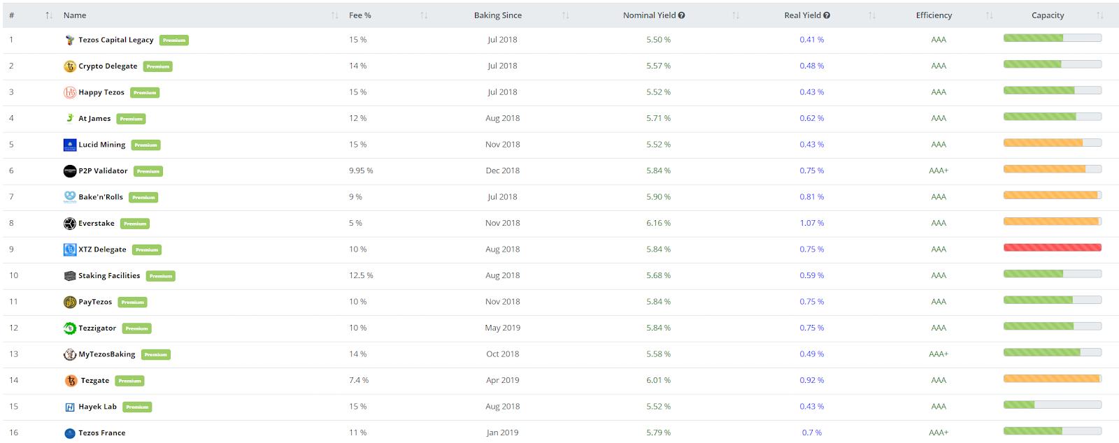 Tezos Price Analysis 12 Feb 2020 (4)