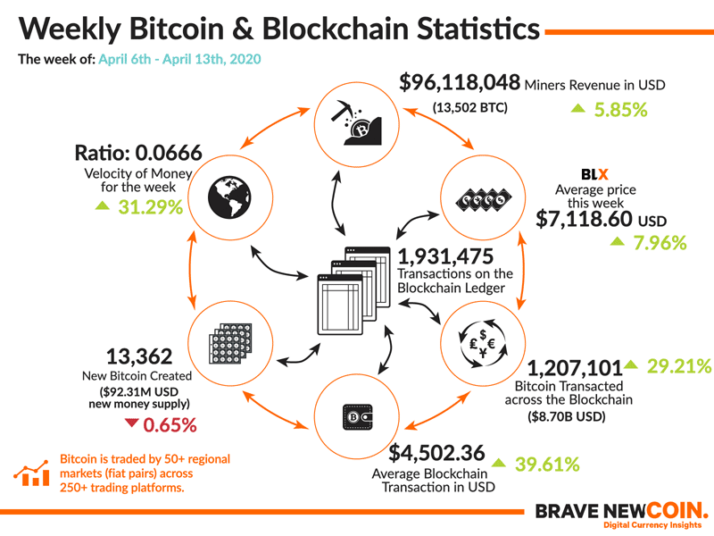 BNC-Weekly-Bitcoin-Blockchain-Statistics-13th-April-2020