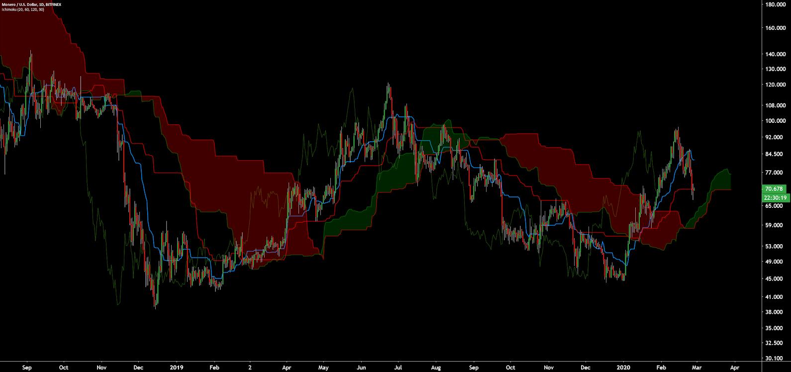 Monero Price Analysis 28 Feb 2020 (13)