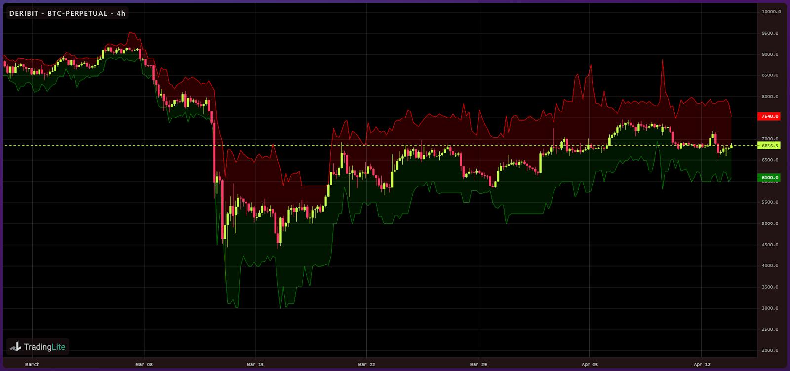 Crypto liquidity following Black Thursday (4)