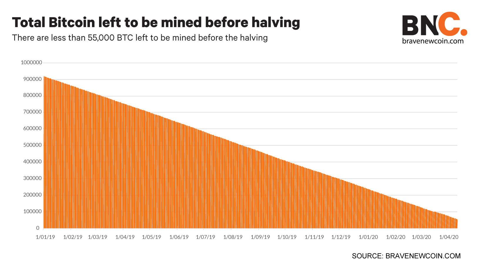 Total-Bitcoin-left-to-be-mined-before-halving (7)