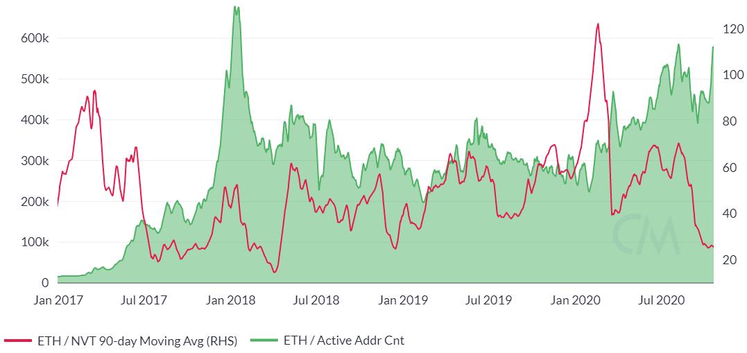 Ethereum Price Analysis 22 Oct 2020 (12)