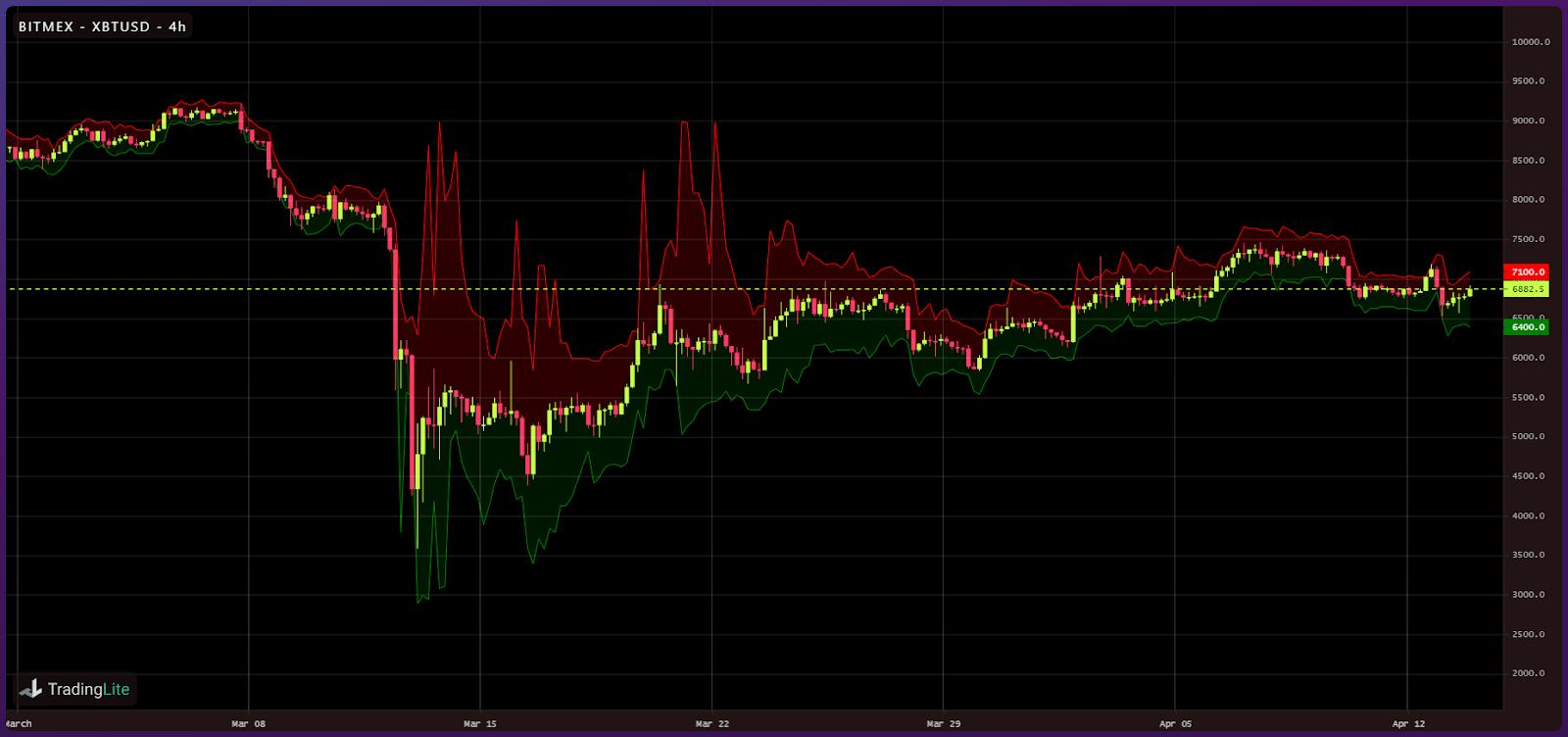 Crypto liquidity following Black Thursday (2)