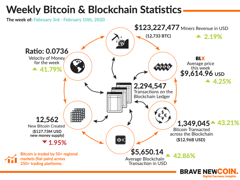 BNC-Weekly-Bitcoin-Blockchain-Statistics-10th-February-2020