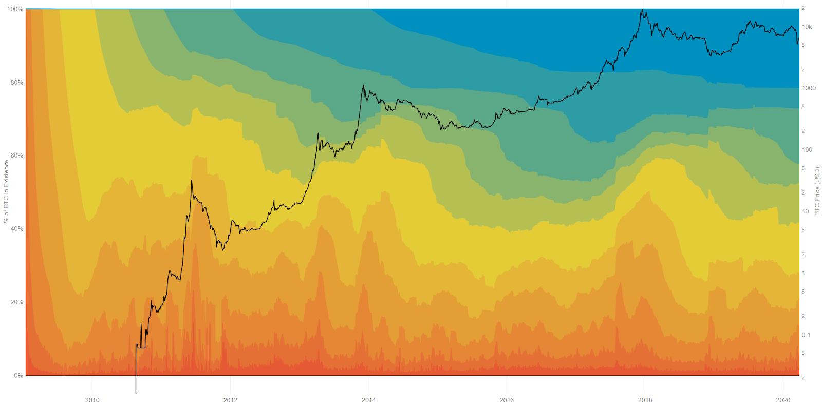 Bitcoin Price Analysis 13 Apr 2020 (10)