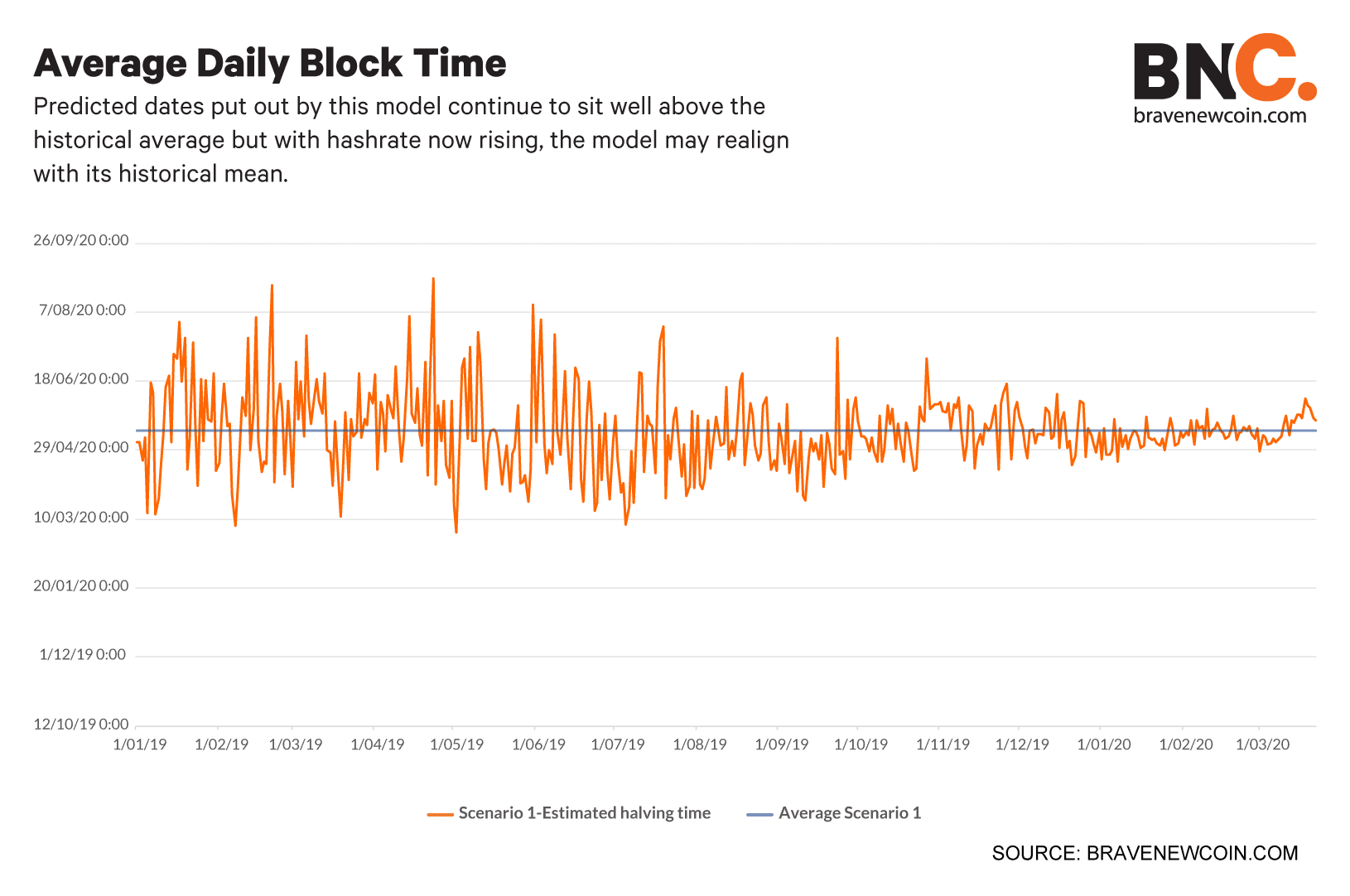 Average-daily-block-time (4)