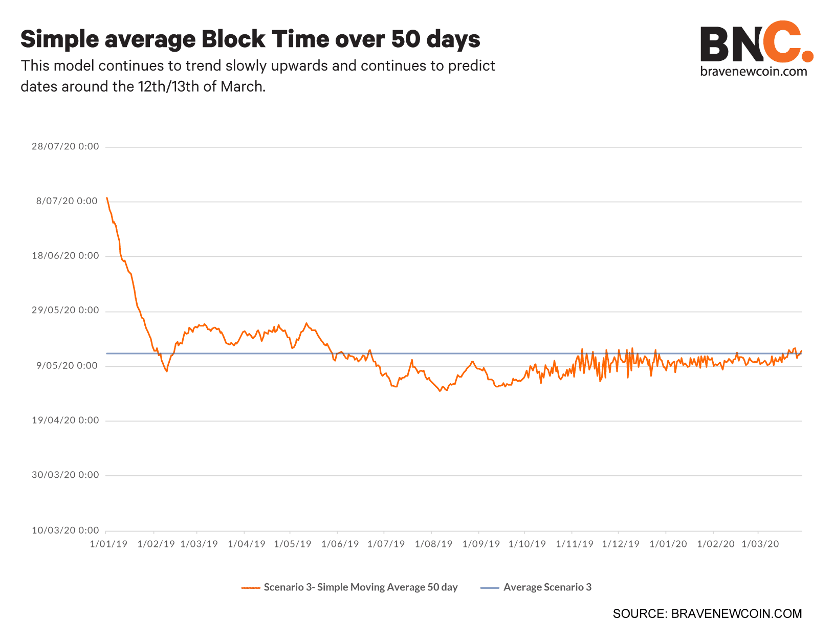 Simple-average-block-time-over-50-days (5)