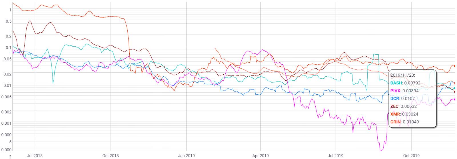 Monero Price Analysis 25 Nov 2019 (6)