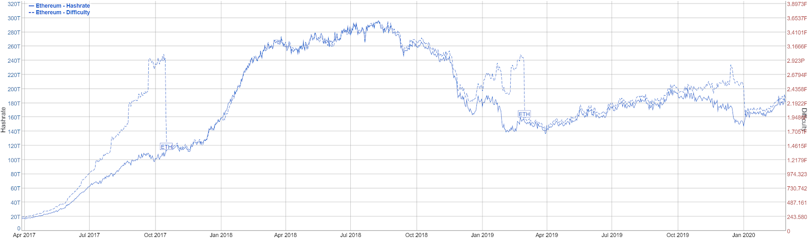 Ethereum Price Analysis 2 Mar 2020 (6)